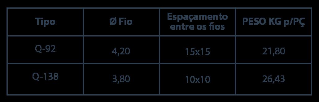 Tabela Técnica das telas eletrosoldada | Arm Cort